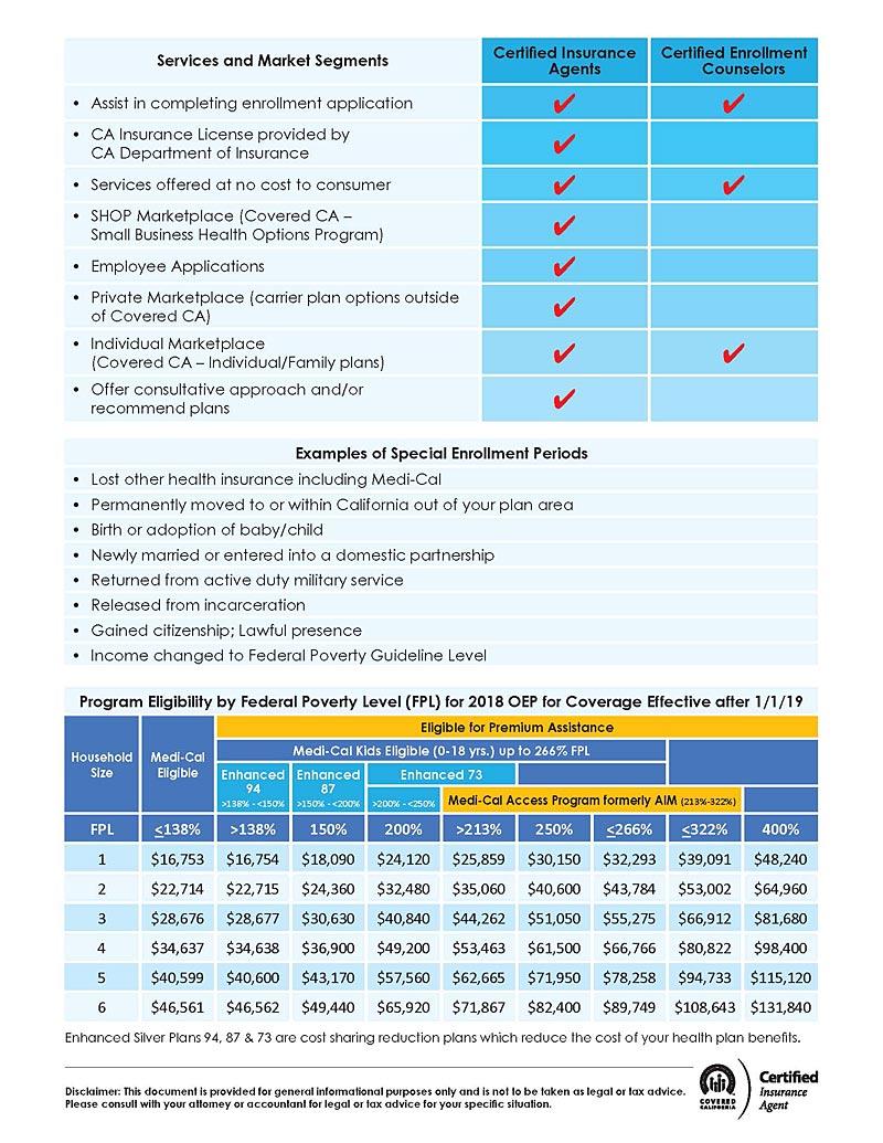 Health Indurance Information